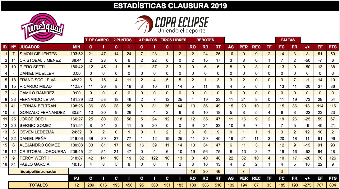 Estadísticas Space Jam Clausura 2019